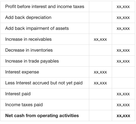 Cash Flow Statement Indirect Method Example