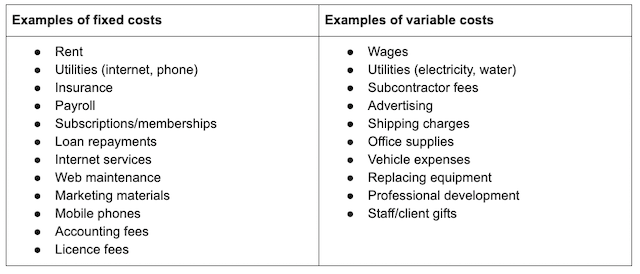 Small Business Fixed Variable Cost Table