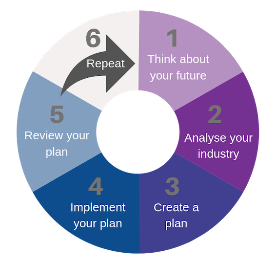 Strategic Management Jody Carey Infographic
