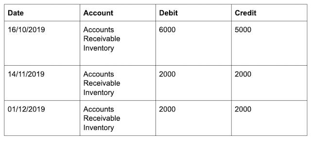 Trial Balance Unbalanced Example