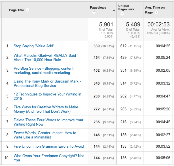 Google Analytics Keyword Search Report