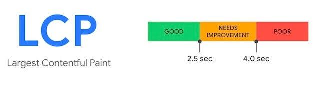 Largest Contentful Paint load speed breakdown