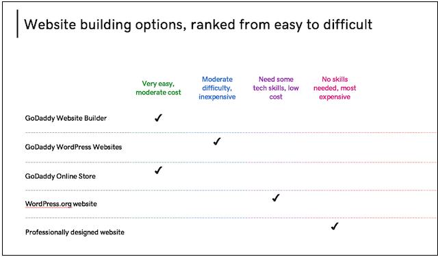 Sitebuilder Build a Website Comparison Chart
