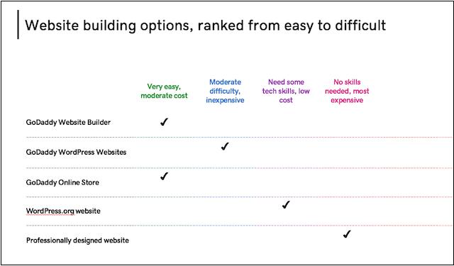 Website Design Builder Comparison Table